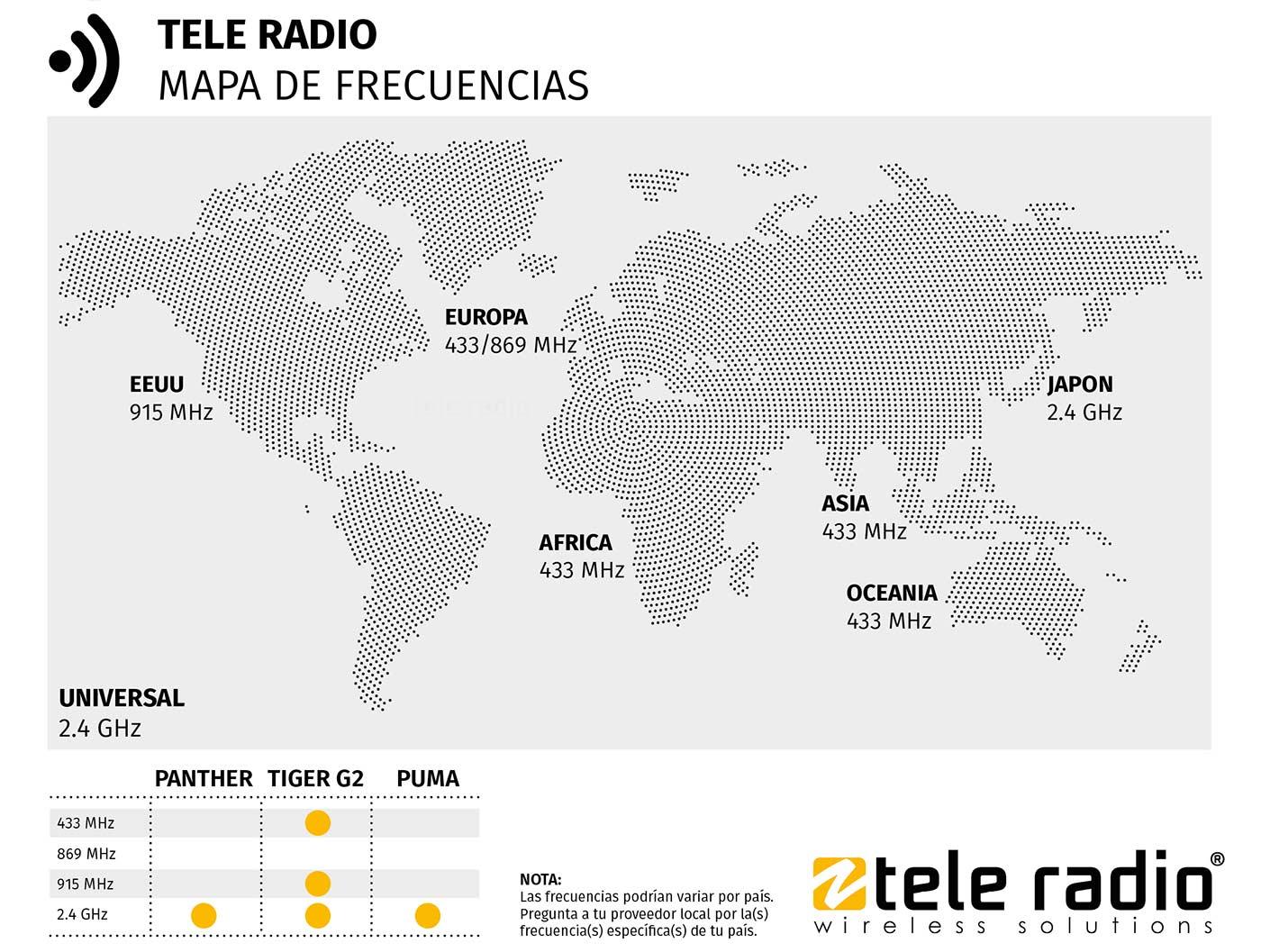 Mapa con las distintas radio frecuencias utilizadas en el ámbito industrial en el mundo